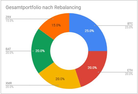 Gesamtportfolio nach Rebalancing