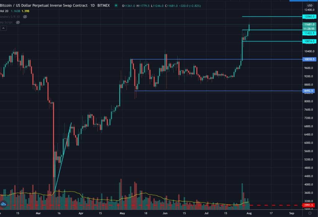 Bitcoin Chart Juli 2020
