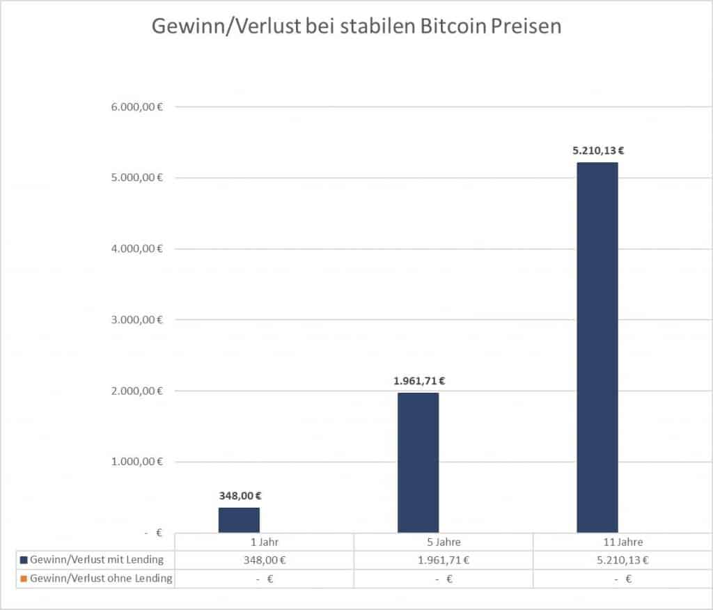 Bitcoin Lending - Gewinn über alle Zeiträume bei einem stabilen Bitcoin Preis