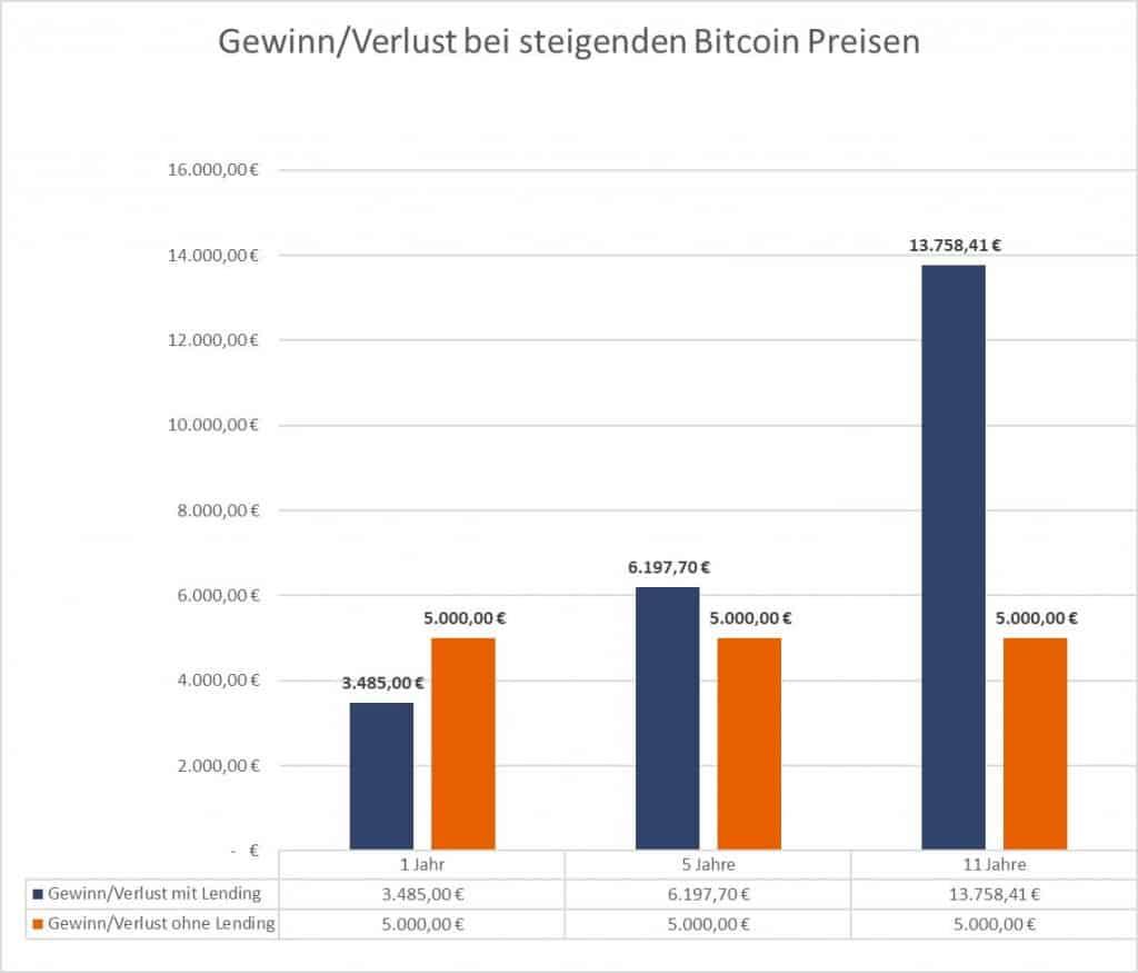 Bitcoin Lending - Geringerer Gewinn bei einjähriger Investition.