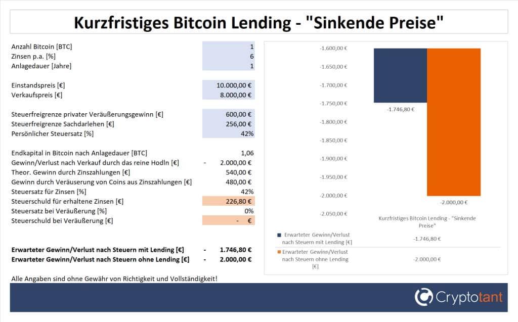 Verlust beim kurzfristigen Bitcoin Lending und sinkenden Preisen