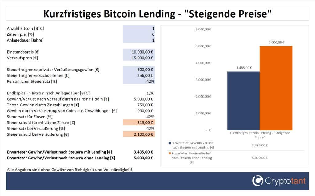 Gewinn beim kurzfristigen Bitcoin Lending und steigenden Preisen