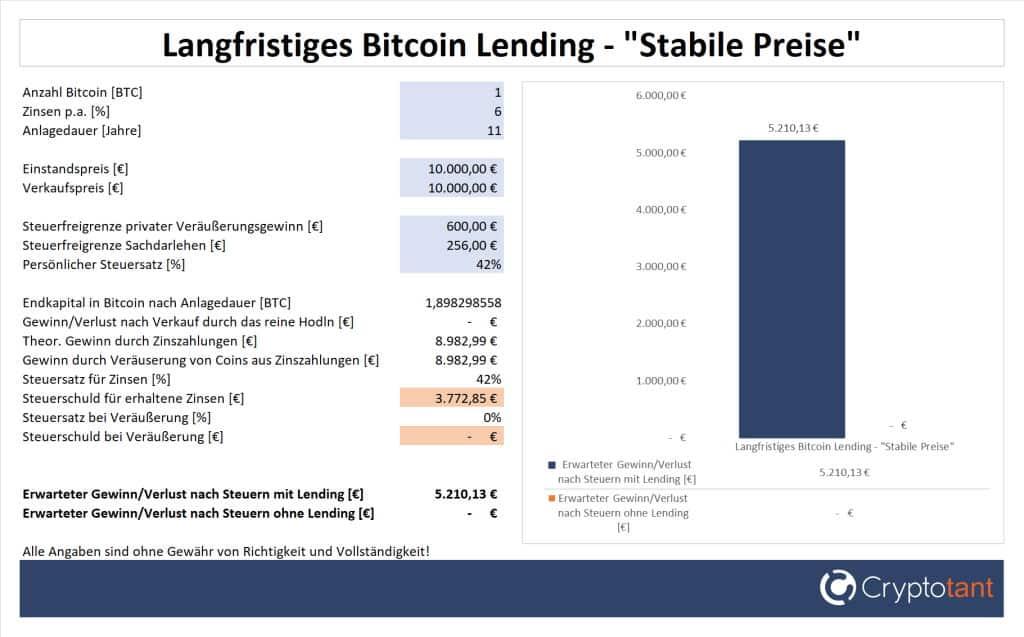 Gewinn beim langfristigen Bitcoin Lending und stabilen Preisen