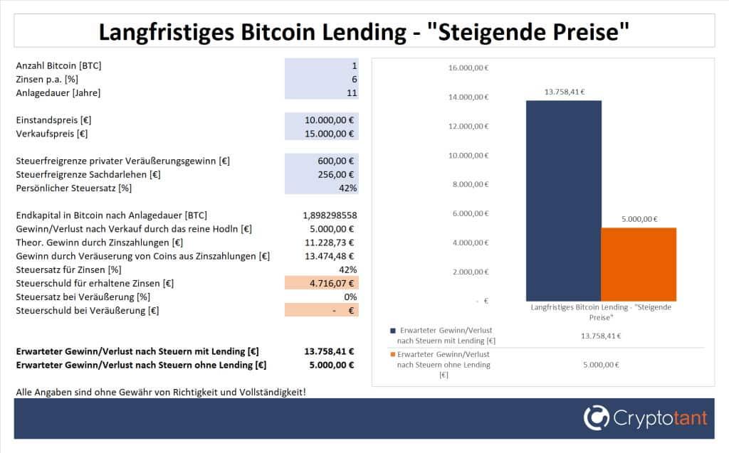 Gewinn beim langfristigen Bitcoin Lending und steigenden Preisen