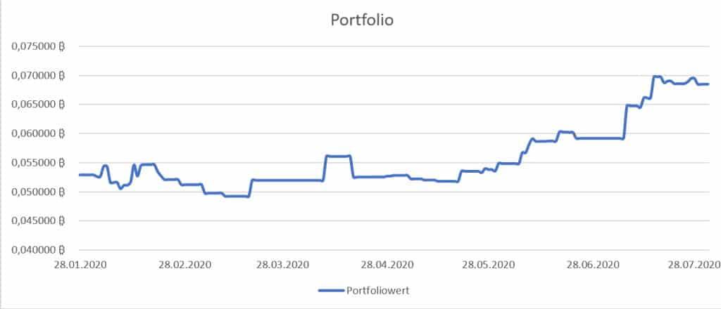 Positive Portfolio Entwicklung im Juli 2020