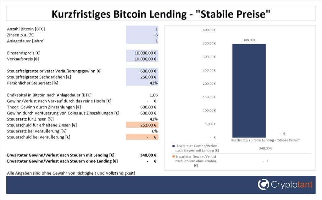 Gewinn beim kurzfristigen Bitcoin Lending und stabilen Preisen