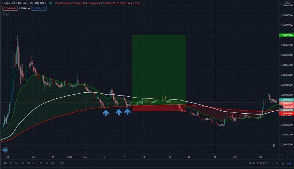 OMG/BTC Trade mit Stop Loss